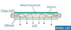 panel indirecto tecnologia
